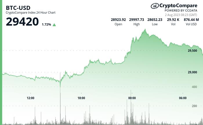 Bitcoin (BTC) - Live Bitcoin price and market cap